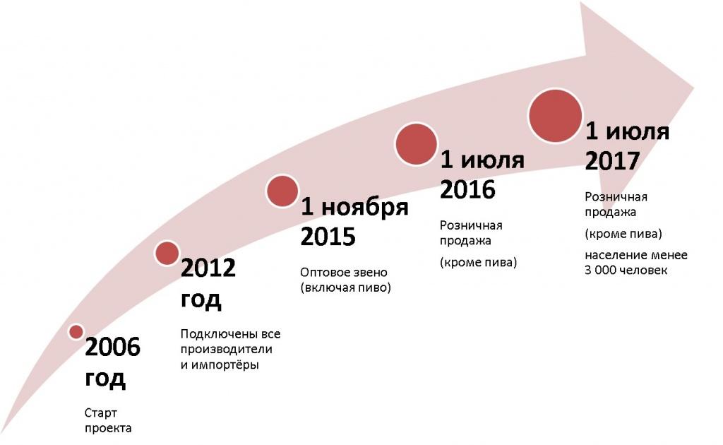этапы внедрения ЕГАИС