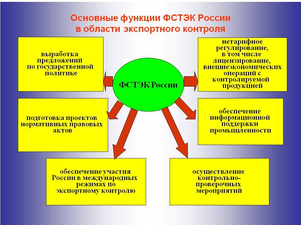 основные функции ФСТЭК России