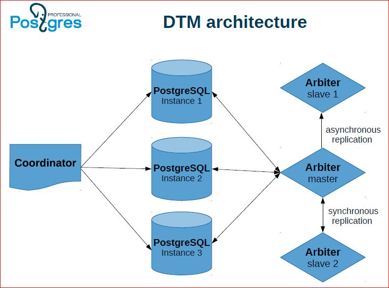 принцип действия PostgreSQL